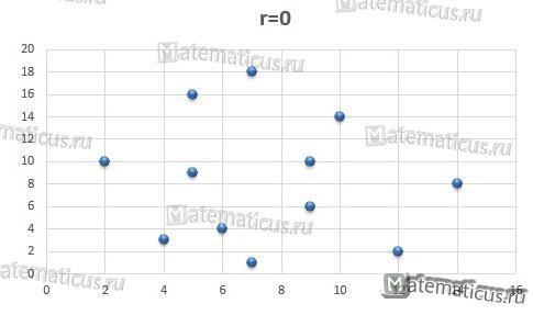 Корреляционный анализ график