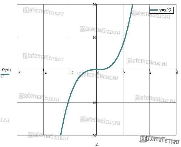 Кубическая парабола y=x^3