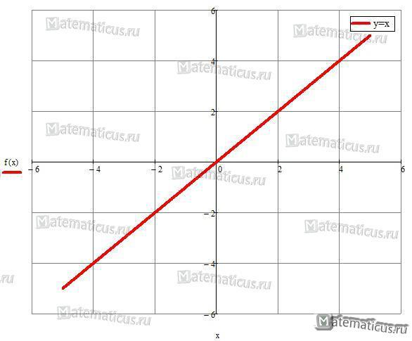 Линейная функция y=x