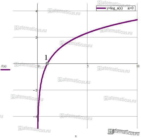 Логарифмическая функция график