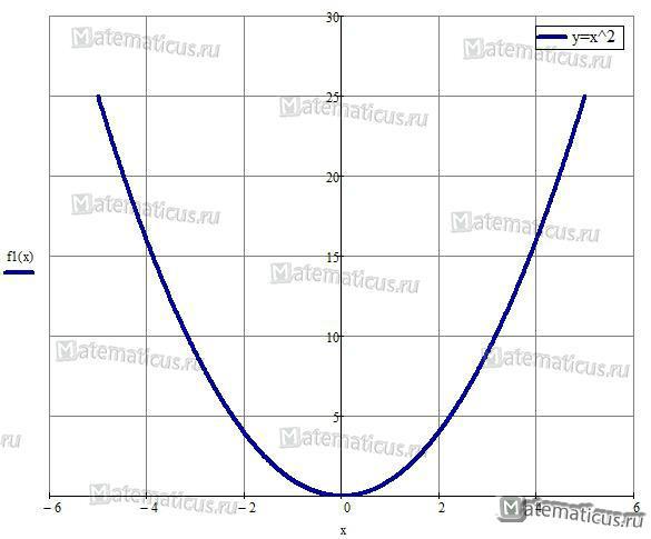 Парабола y=x^2