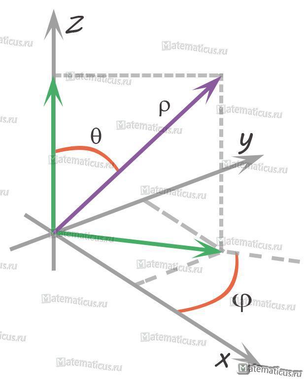 Переход к сферической системе координат