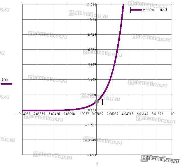 Показательная функция график