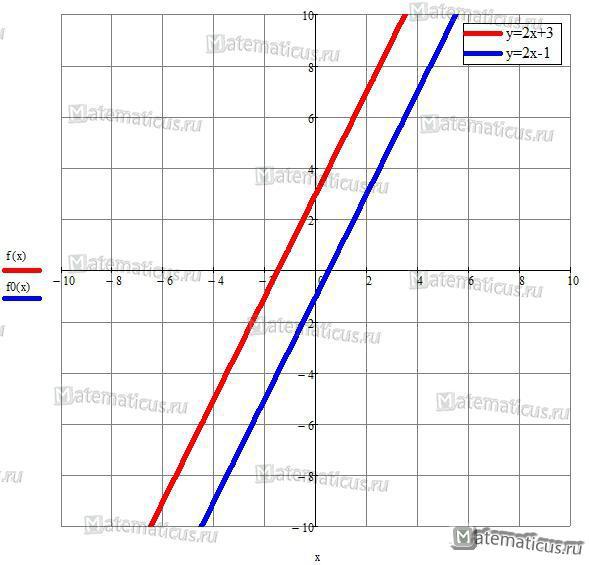 Прямые параллельны график