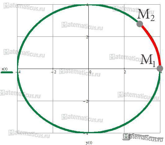 график длина дуги окружности