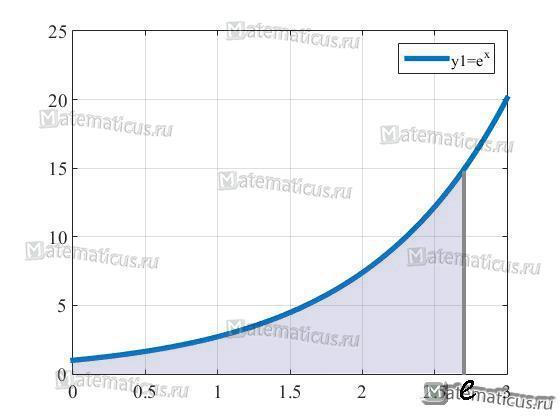 график e в степени x