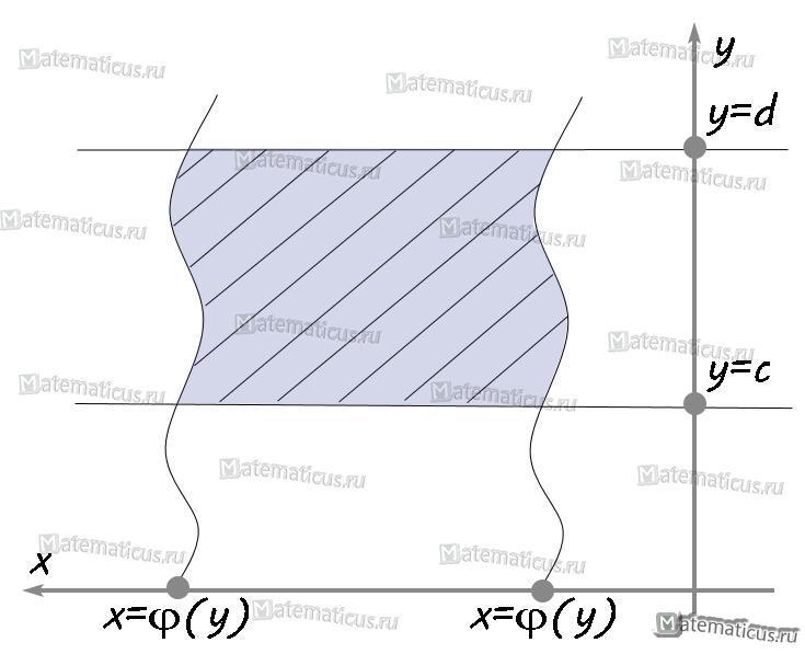 график криволинейная трапеция5