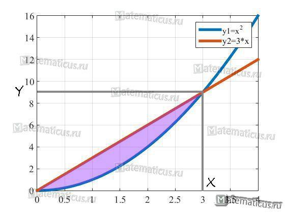 график квадратной и линейной функции1