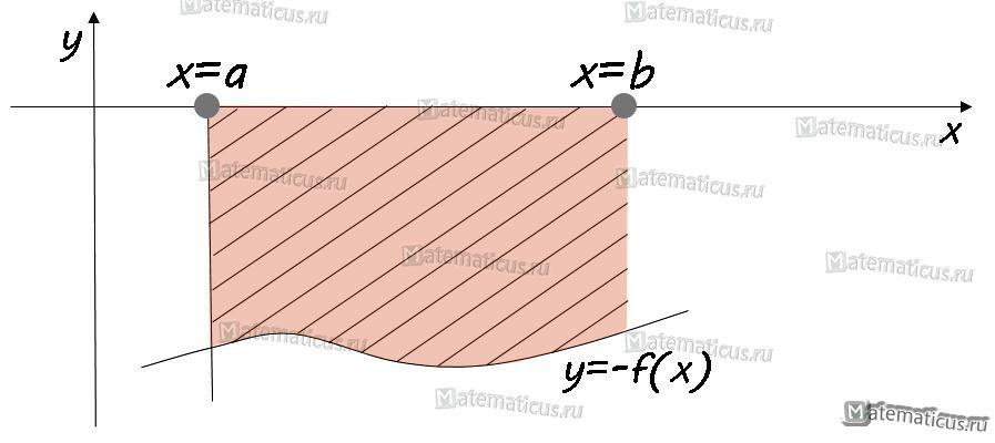 график площадь криволинейной трапеции
