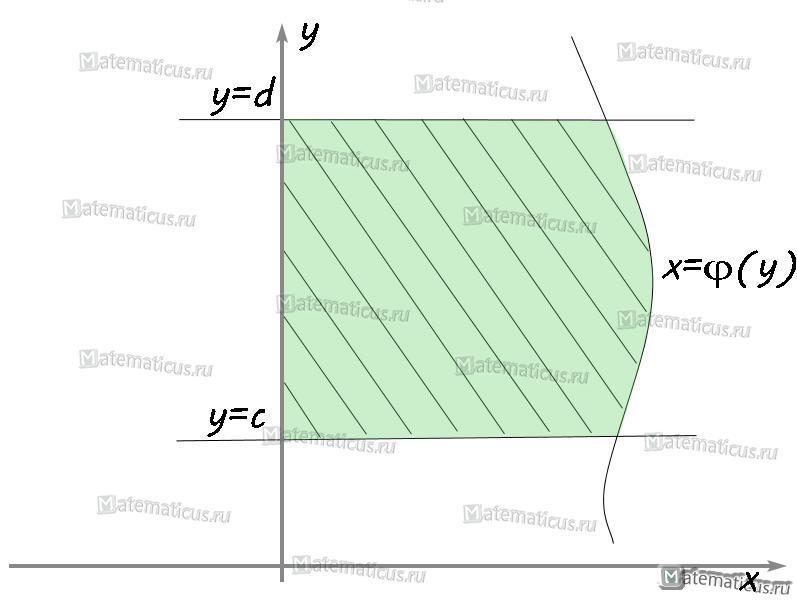 график площади криволинейной трапеции ось OY