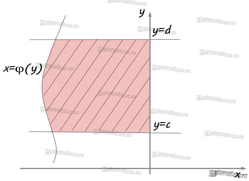 график площади криволинейной трапеции3
