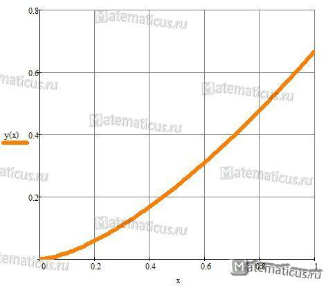 графики длина дуги