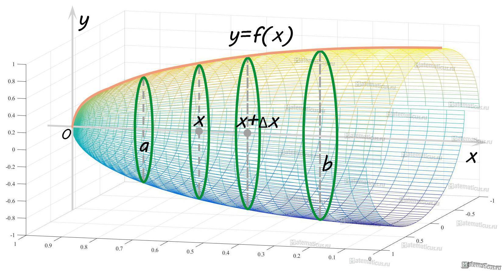 объем тела вращение вокруг оси OX