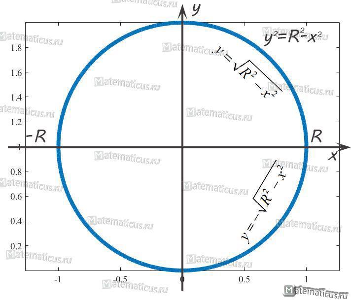 окружность график