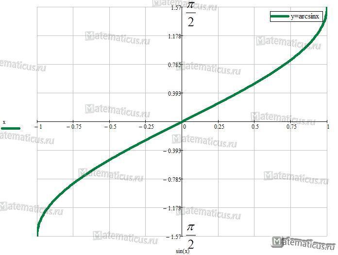 y=arcsinx