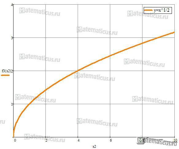 y=корень из x график функции