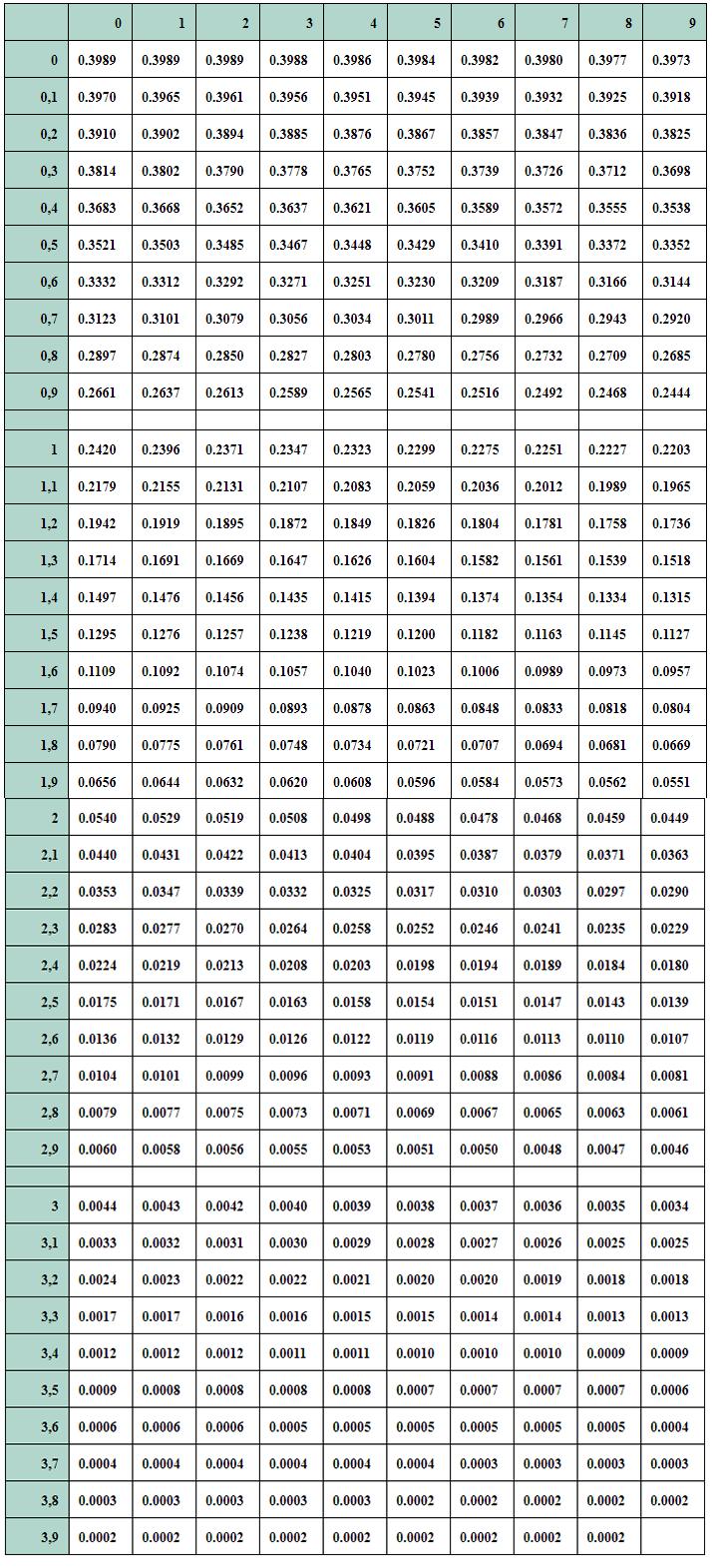 Таблица функции Гаусса для локальной теоремы Лапласа