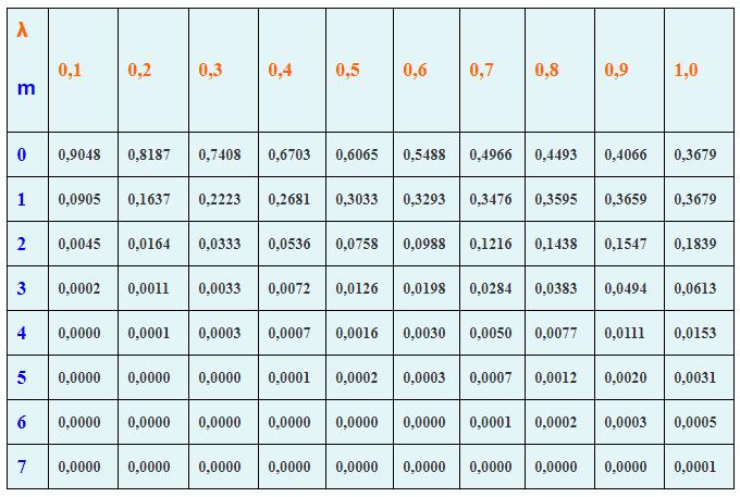 Таблица значений функции Пуассона
