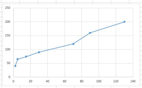 график с разным шагом в Excel