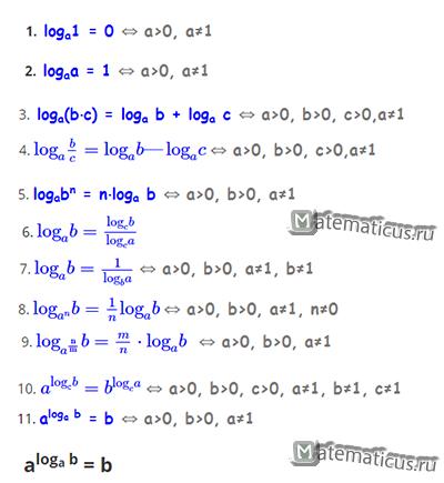 Свойства логарифмов таблица шпаргалка