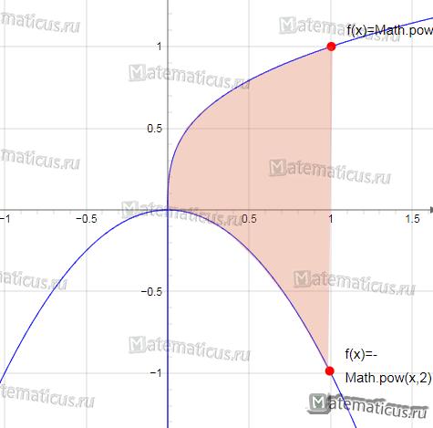 график функций -x^2 и корень из 3