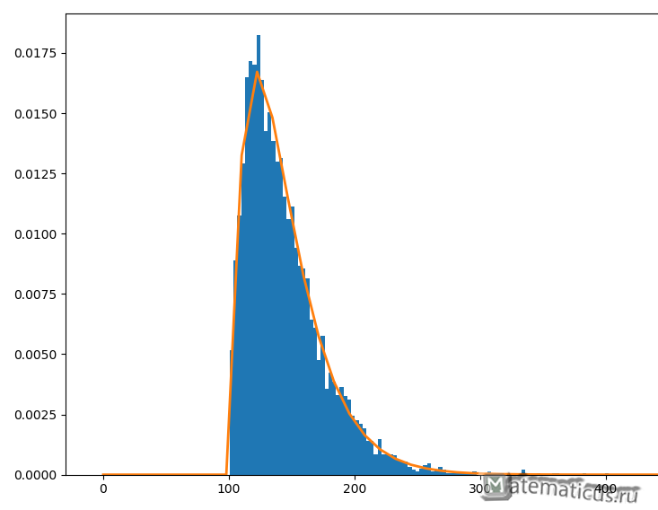 График Гамма распределения функция и плотность распределения