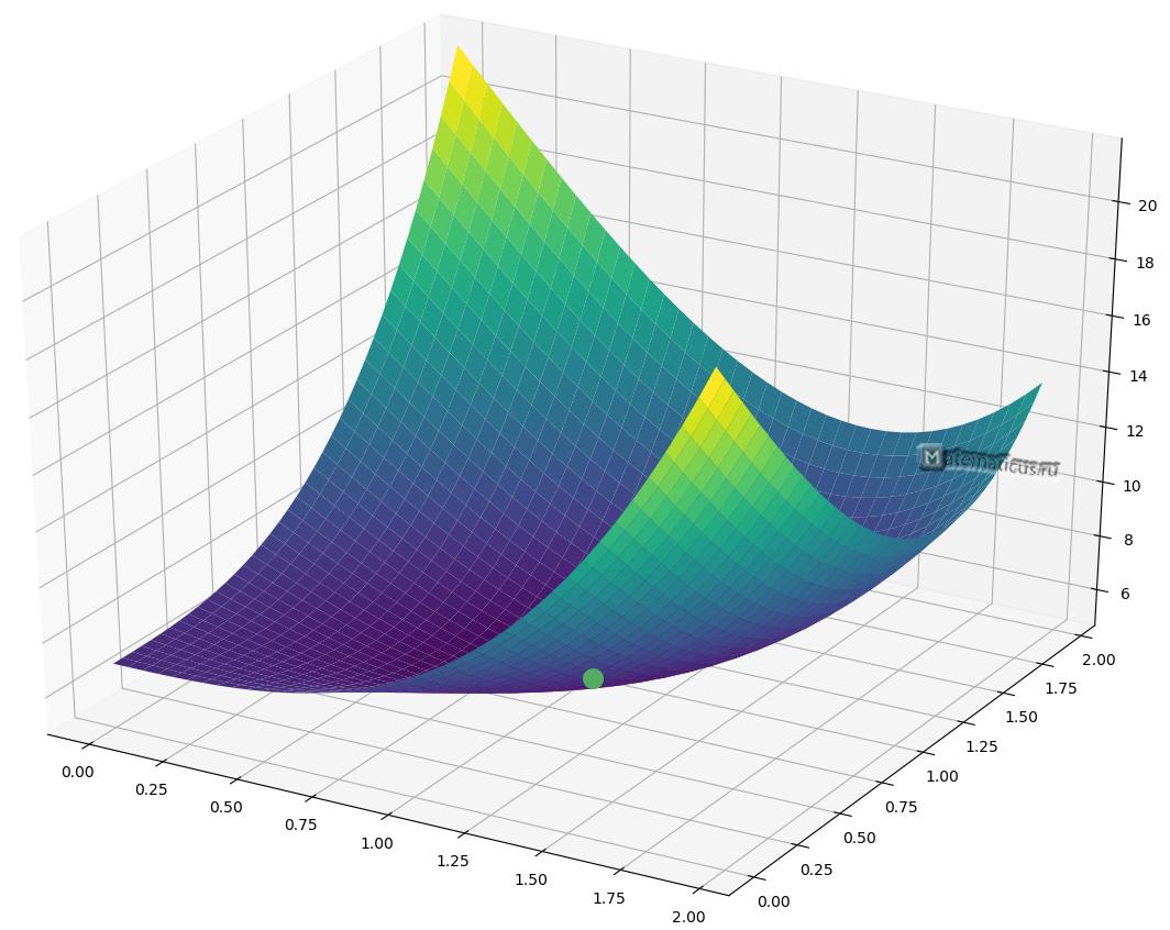 График функции двух переменных экстремум