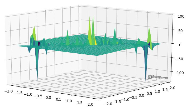 График производной функции двух переменных