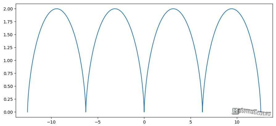 График циклоиды