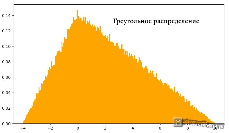 Пример треугольного распределения график