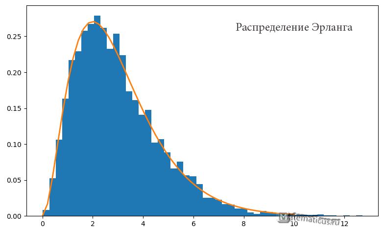 Распределение Эрланга гистограмма