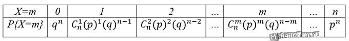 Таблица ряд биномиального закона распределения