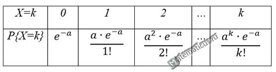закон пуассона распределения случайной величин - таблица