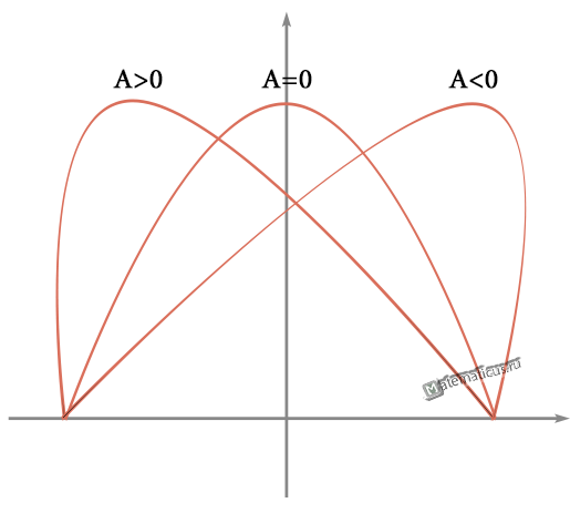 Асимметрия график