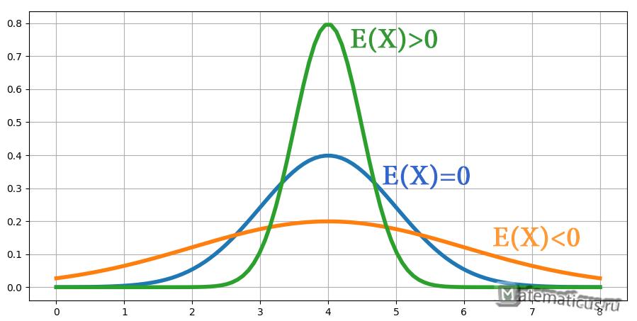 Эксцесс случайной величины график