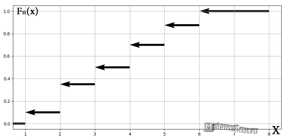 Эмпирическая функция распределения график