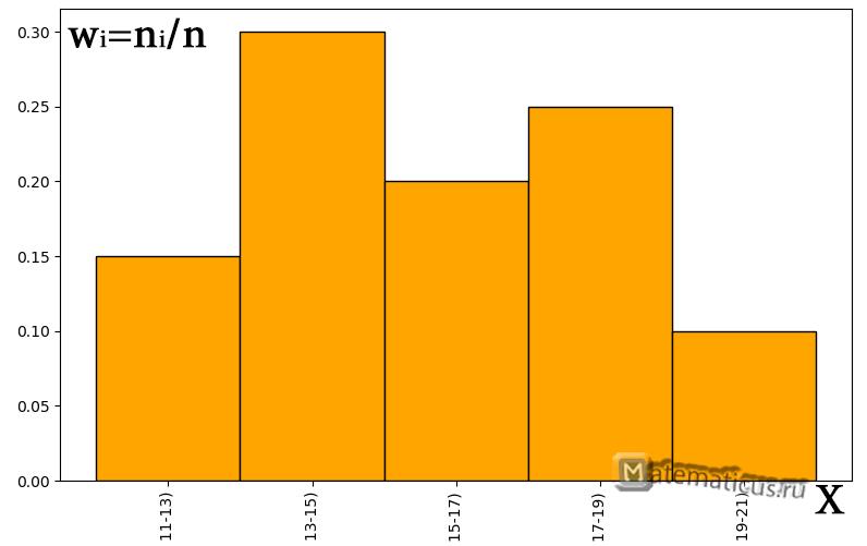 Гистограмма относительных частот график