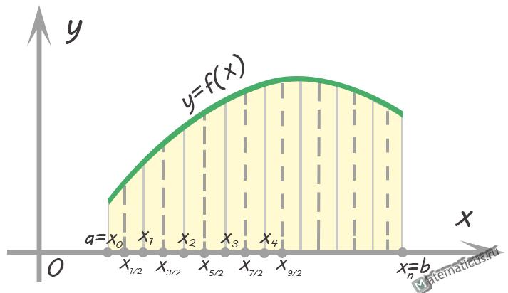 Метод Симпсона график
