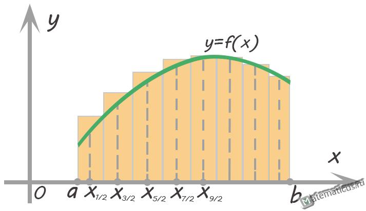 Метод прямоугольников график