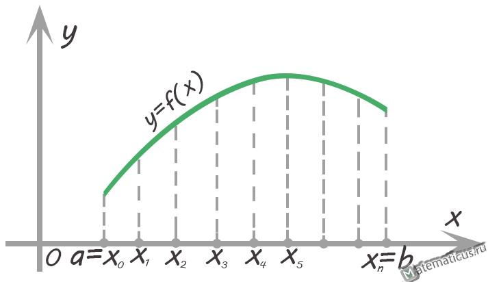 Метод трапеций график