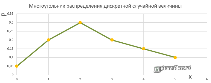 Многоугольник распределения дискретной случайной величины