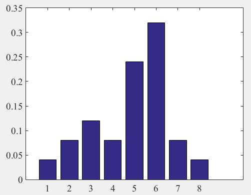 гистограмма относительных частот