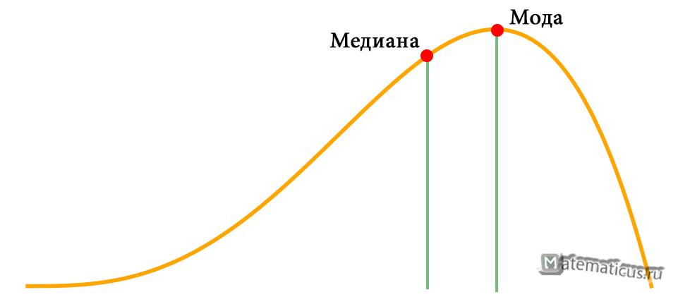 график мода и медиана случайной величины