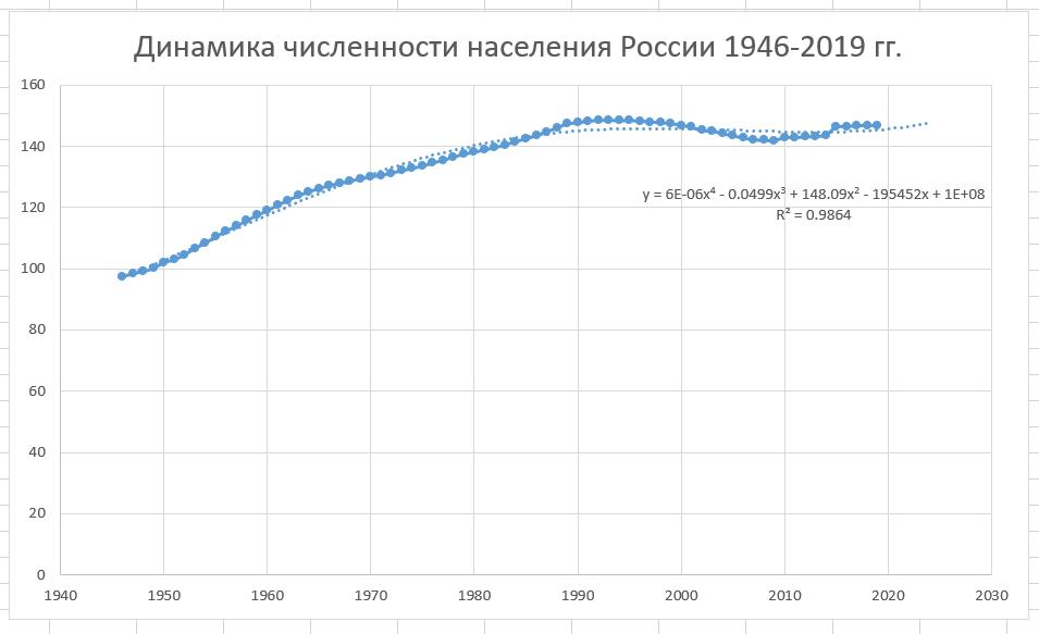Динамика численности населения России 1946 по 2019