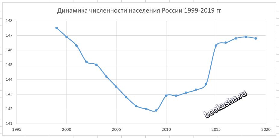 График динамики численности населения России с 1999 г. по 2019 г
