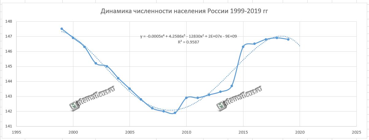 Прогноз населения России на 2020 год - график