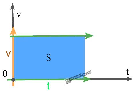 Равномерное прямолинейное движение график