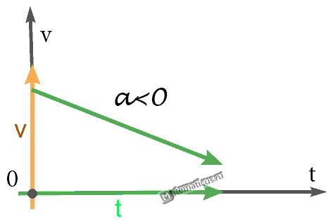 Равнозамедленное движение график