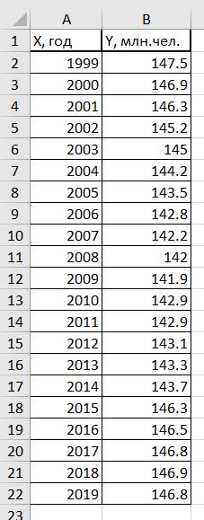 Таблица численности населения России с 1999-2019