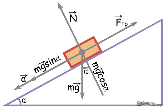 движение тела по наклонной плоскости
